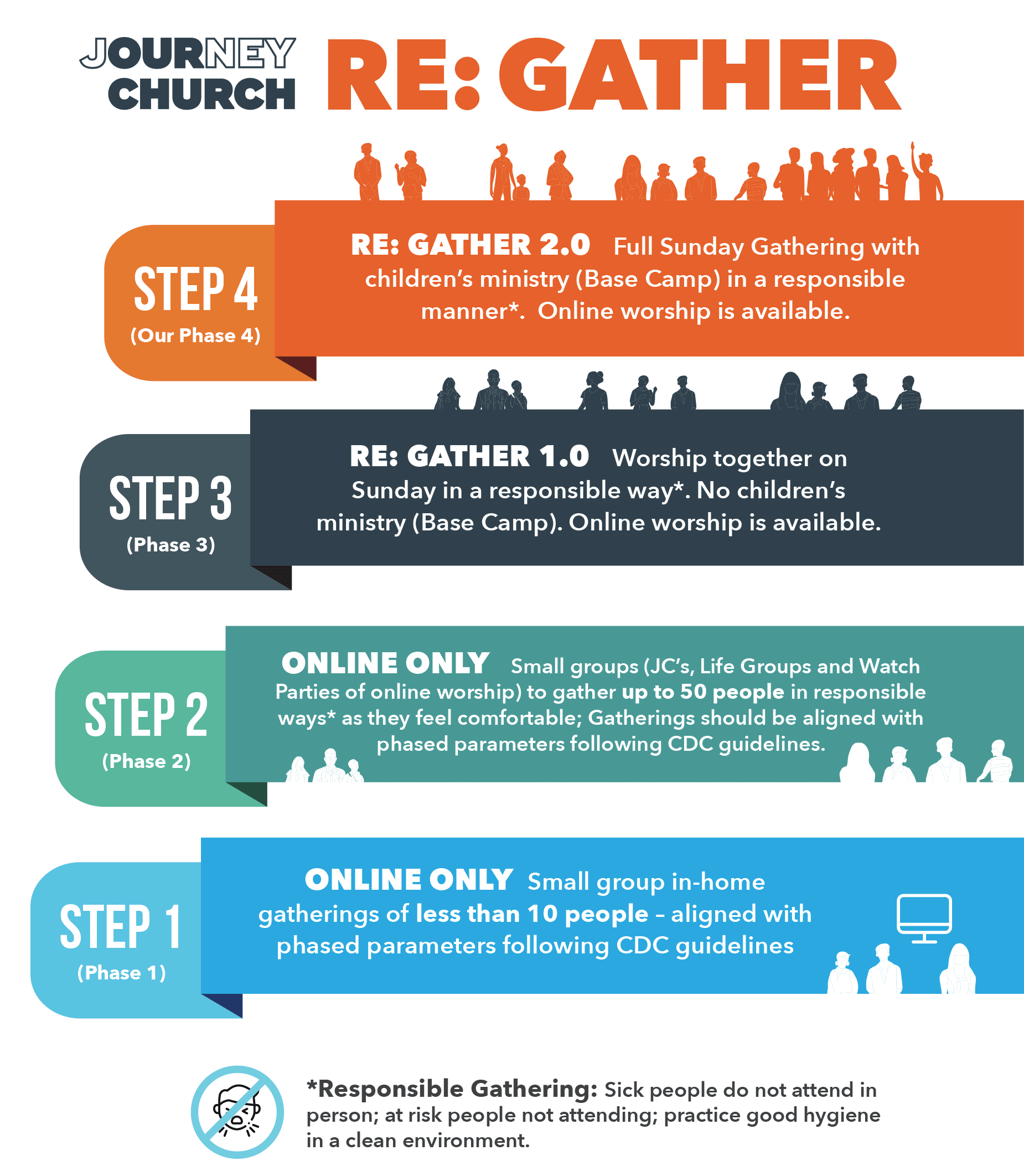 Journey Church Re: Gather